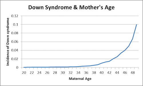 Down Syndrome Graph