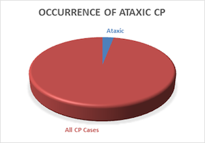 Occurrence of Ataxic CP