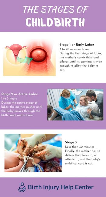 The Stages of Childbirth