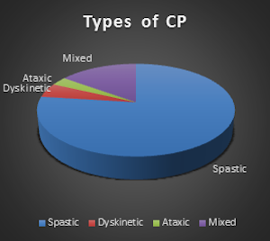 Types of CP
